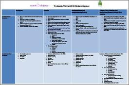 Drug Symptoms Chart